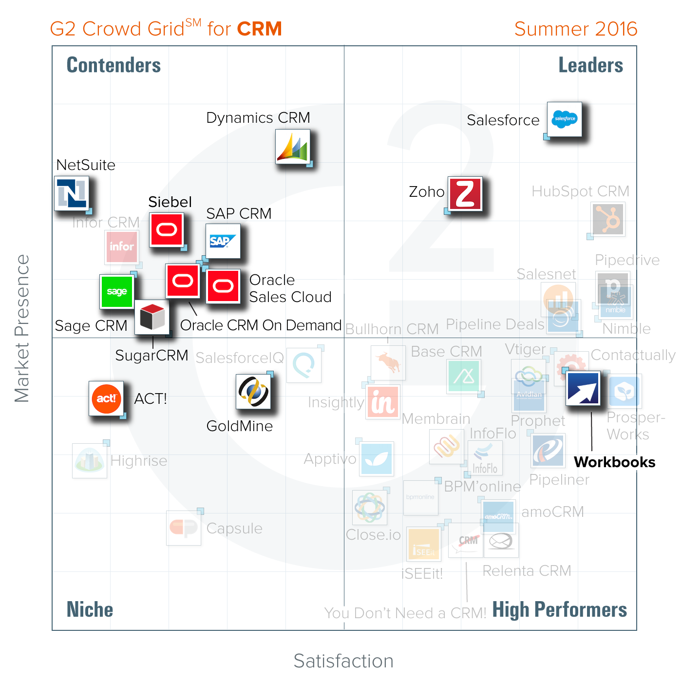g2 crowd image Workbooks   Scoring above Salesforce, MS Dynamics, Zoho & Goldmine